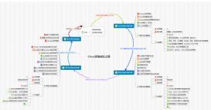 Linux运维成长之路v2