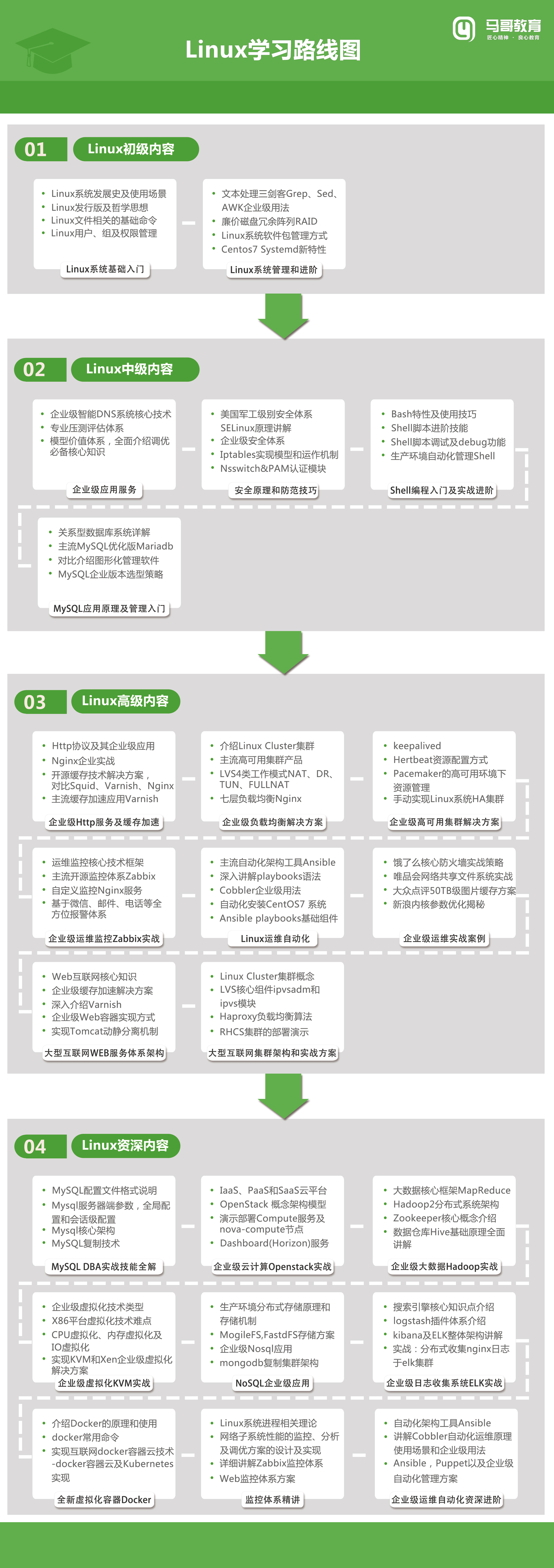 Linux路线图