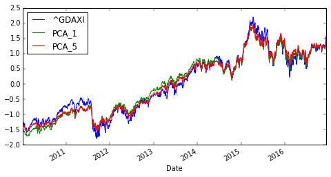 使用Python - PCA分析进行金融数据分析