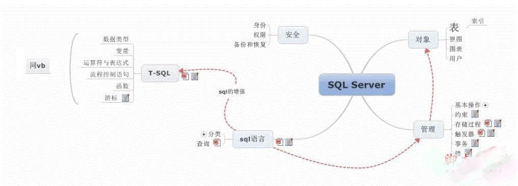 五分钟 SQL Server 学习入门——基本篇