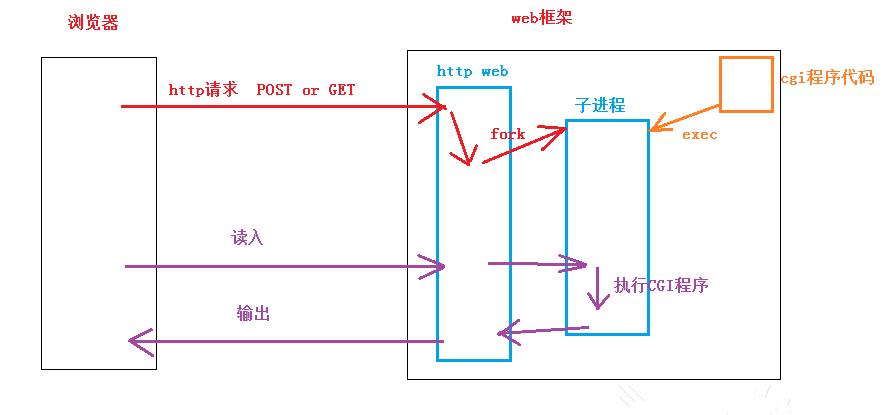 想要创建一个基于TCP实现的http服务器,应该怎么做?