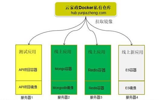 【大咖讲堂-171期】Docker在云家政的应用