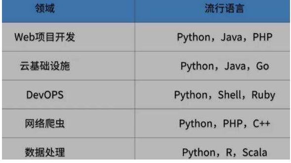 编程零基础应当如何开始学习 Python?