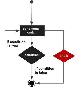 Python循环中的break语句【每日一个知识点第81期-Python】
