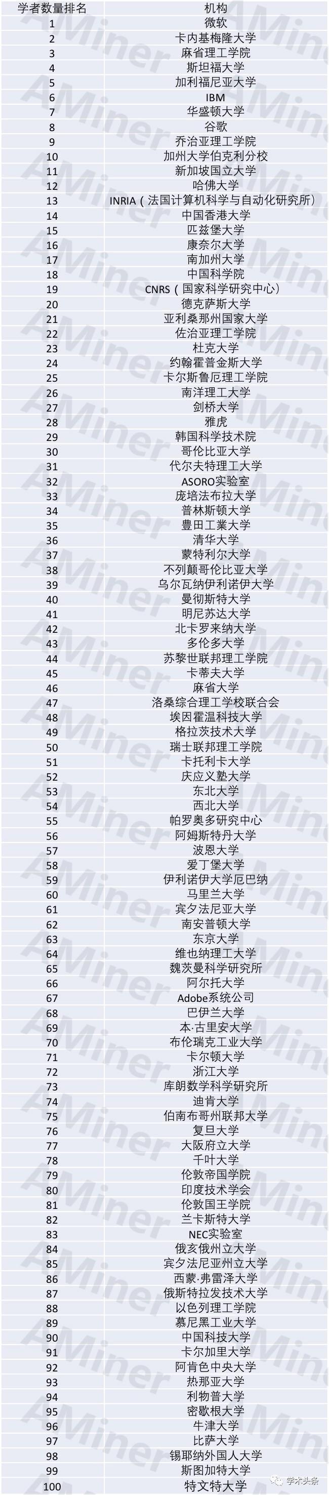 全球AI机构影响力排名:中国5所高校1所研究院入围【马哥教育新闻快报273期】