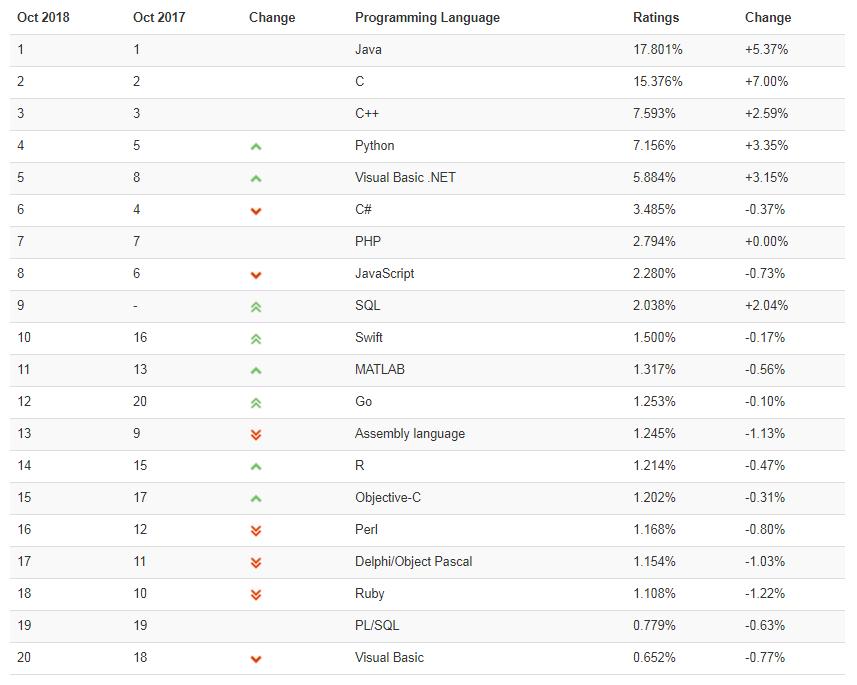 TIOBE 10 月排行榜:C++ 夺回前三,Swift 进入前十【马哥教育新闻快报284期】