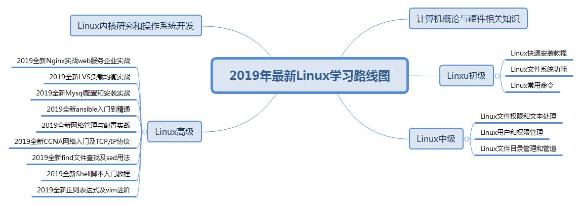 """019年最新Linux学习路线图(内附免费学习视频)"""""""