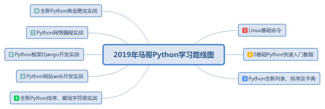 """019年最新Python学习路线图(内附免费学习视频)"""""""
