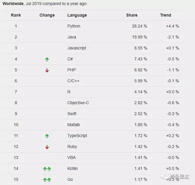 喜大普奔~可能是最好的Python教程