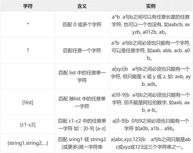 Linux Shell 通配符、元字符、转义符使用攻略