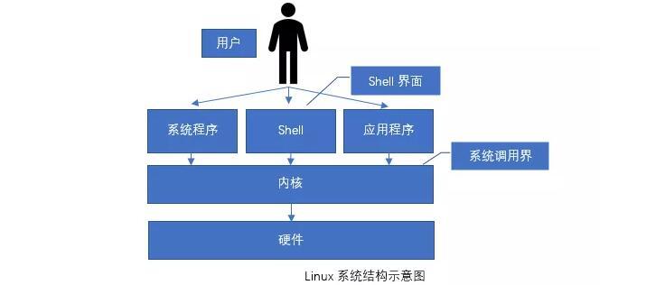 你知道什么是Linux操作系统吗?