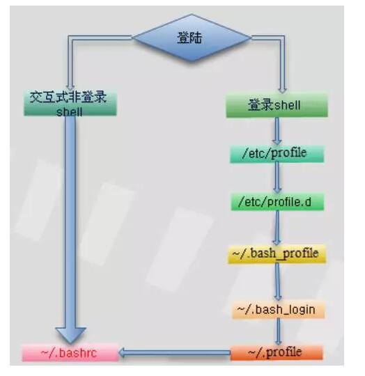 Linux系统中常见的三类文件介绍