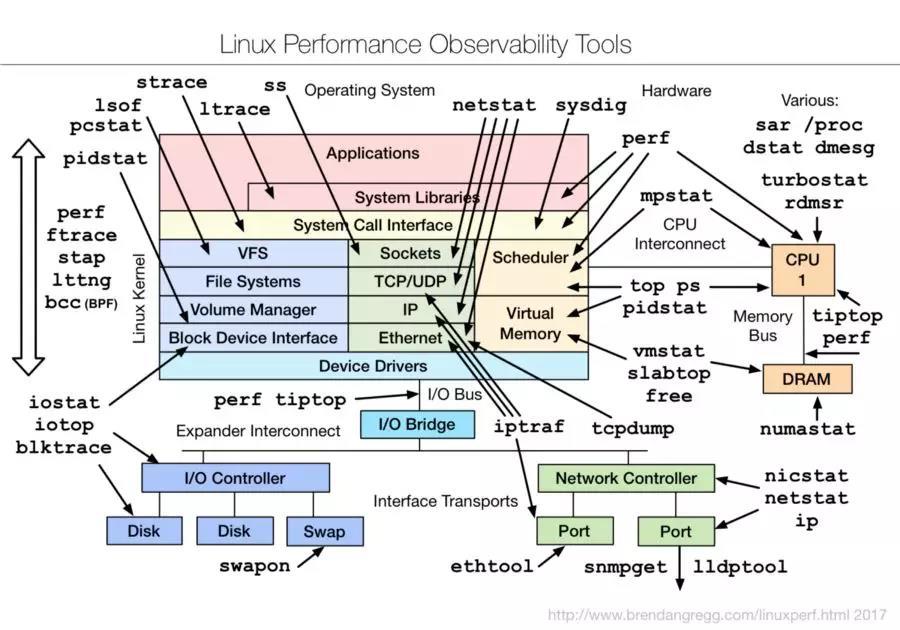 Linux运维必备的Linux性能检测常用命令汇总!