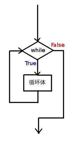 while循环语句