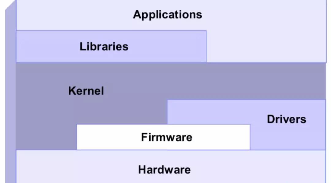 Linux运维人员你知道为什么要性能调优吗?