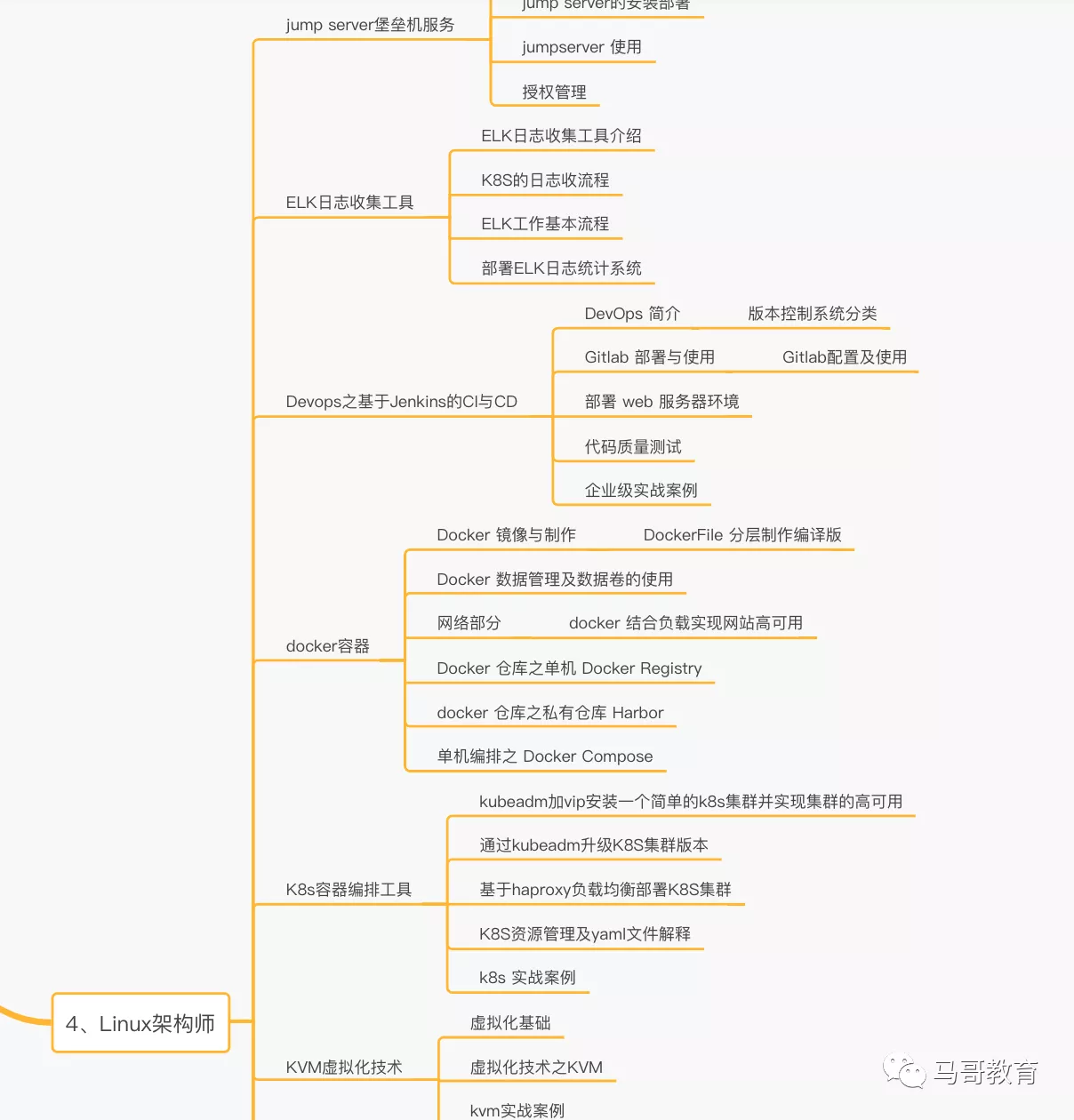 Linux学习路线图(2020年更新、内附免费学习视频)