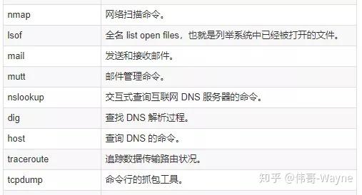"""76条DevOps人员常用的linux命令速查表"""""""