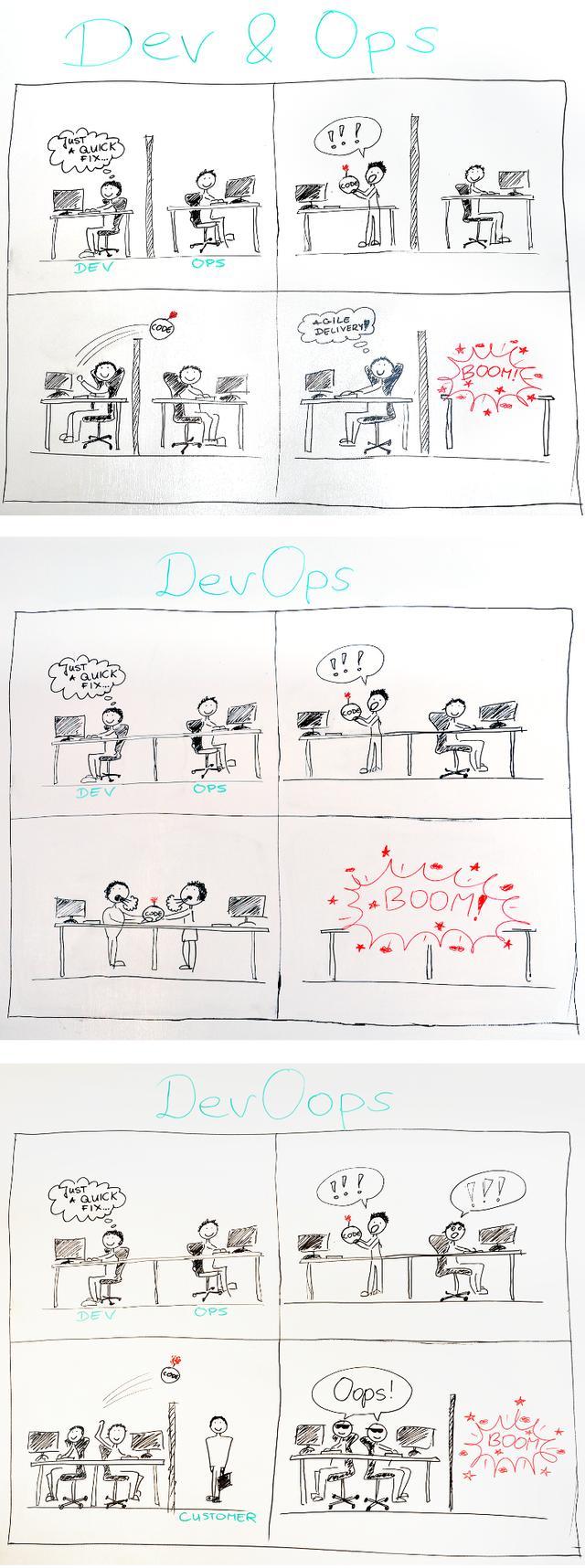 「漫画版」 小朋友都能看懂得 DevOops!不允许你有问号