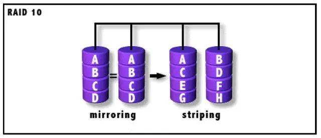 RAID原理分析总结-运维工作记录