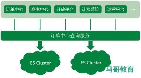 Elasticsearch 在各大互联网公司大量真实的应用案例