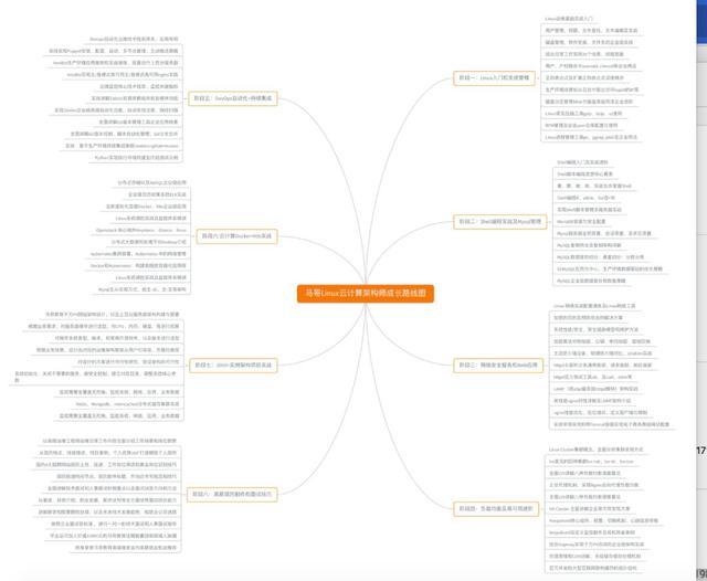 零基础小白如何快速入门Linux云计算?