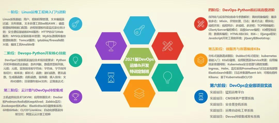 对标P7,马哥教育DevOps课程全面更新