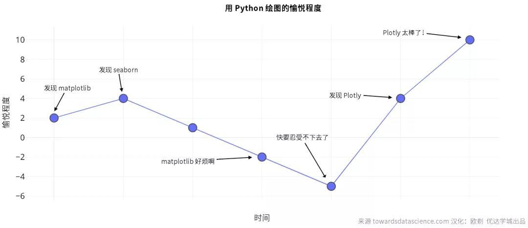 功能强大、文档健全的开源 Python 绘图库 Plotly,手把手教你用!