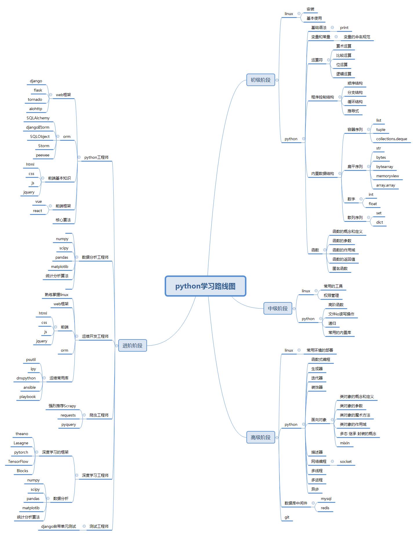 如何快速学习Python数据分析?