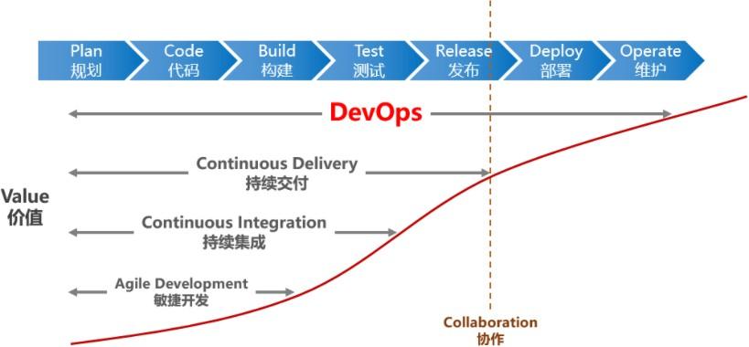 想学习DevOps ,哪个培训机构比较好?