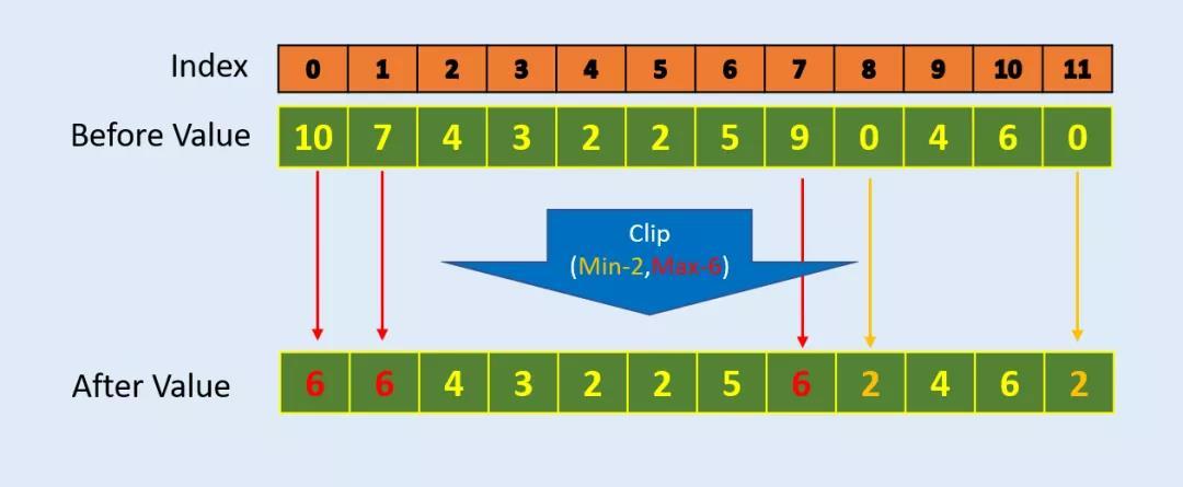 Numpy怎么使用最高效,5个技巧送给你!