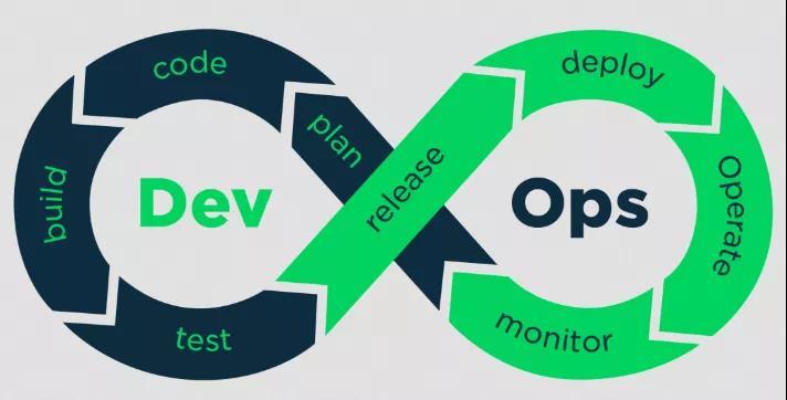 DevOps生命周期,你想知道的全都在这里了!