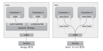 一文搞懂Kubernetes的网络模型:Overlay和Underlay