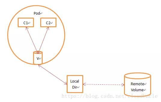 在Kubernetes中,如何实现数据持久化存储?(内附1.22新版本解读)