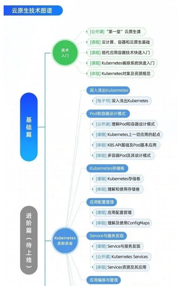 【云原生人才计划之Kubernetes 技术图谱】发布!